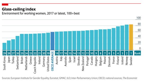 """""""Les pays les mieux notés pour le travail des femmes"""""""