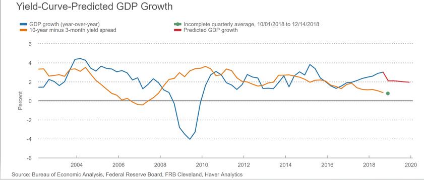 La courbe des taux, facteur de prévision du PIB américain