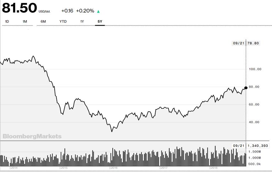 Le cours du pétrole a progressé de 16% depuis mi-août et de 39% depuis un an