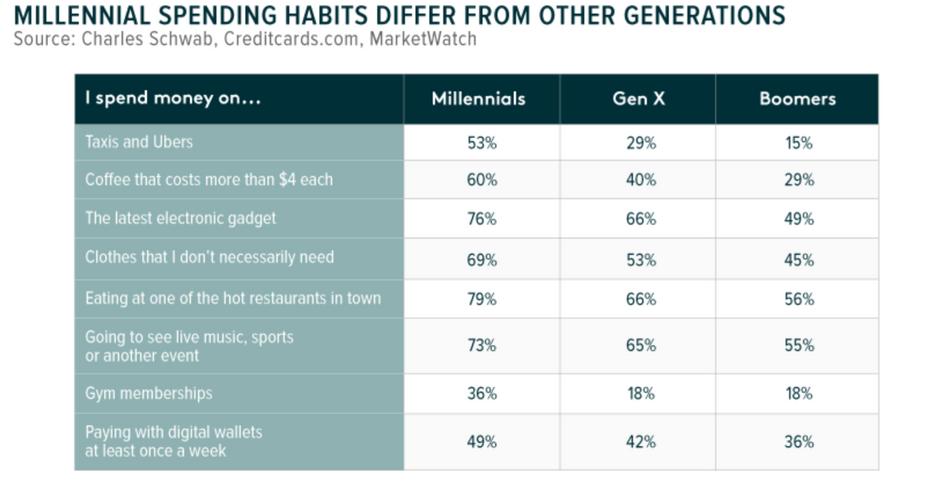 Les différences de consommation des Millennials