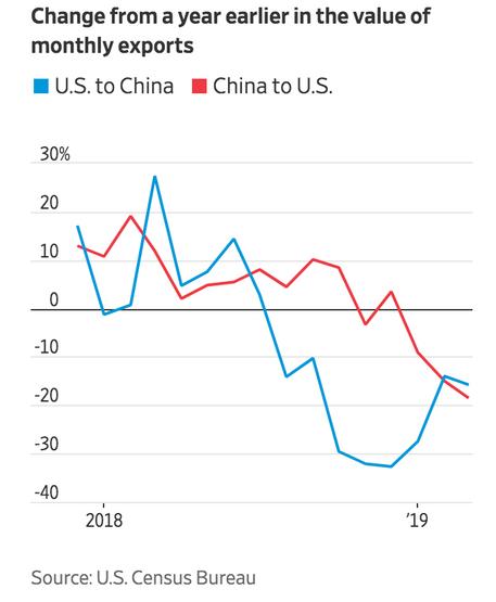"""Chute du commerce sino-américain"""
