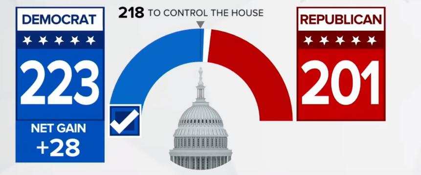 Les démocrates reprennent la majorité de la Chambre des représentants avec 51,2%