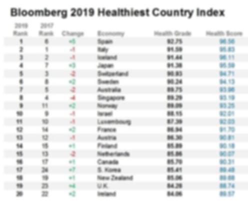 Classement des pays les plus sains au mo