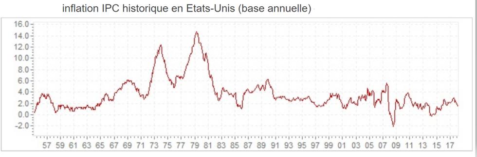 """""""Evolution de l'inflation depuis 1955 aux Etats-Unis""""."""