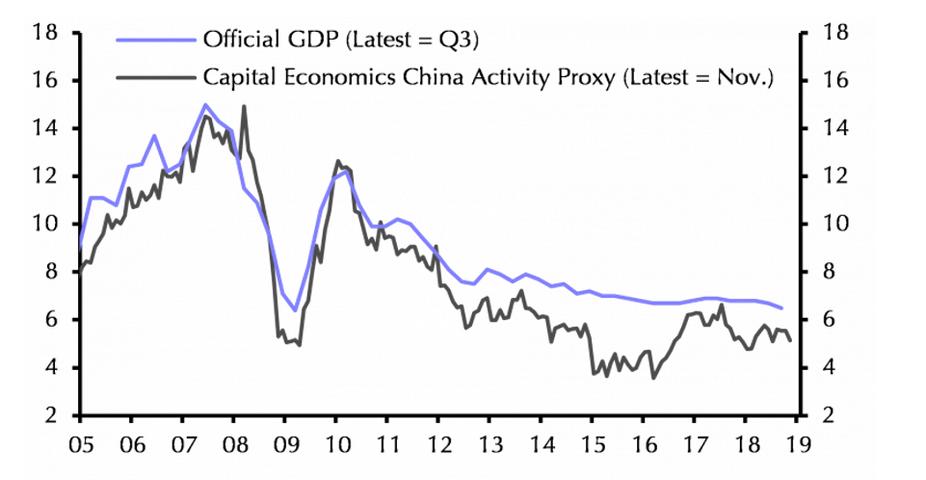 Ralentissement de la croissance chinoise