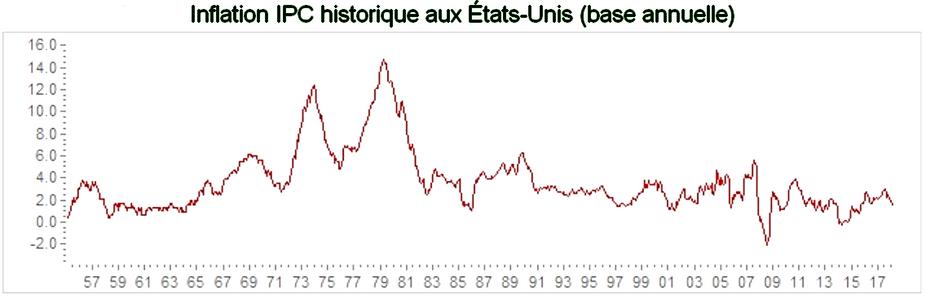 Evolution de l'inflation depuis 1955 aux Etats-Unis