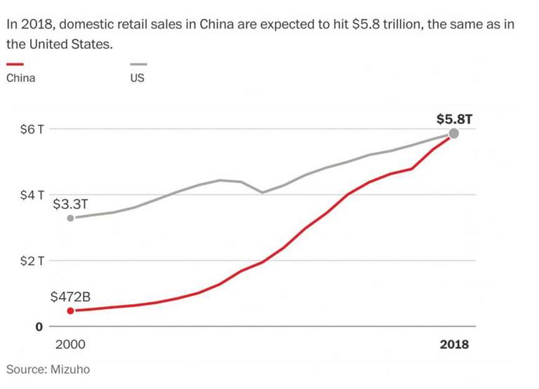 Le marché chinois des ventes au détail a atteint la taille du marché américain (publié le 13/08/2018)