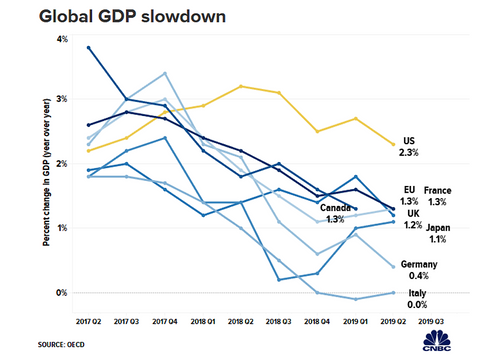 Le ralentissement économique mondial