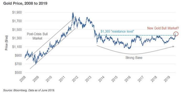 Évolution du coursde l'Or depuis 2008