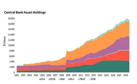 Evolution du bilan des banques centrales