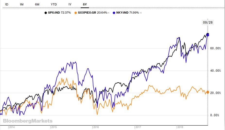 """""""Les marchés européens largement distancés par les marchés américain et japonais"""""""