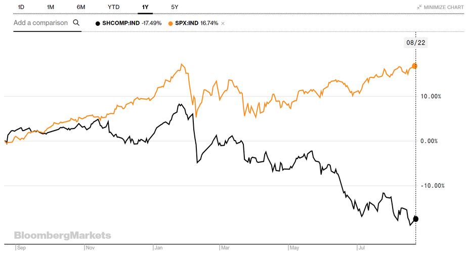 Les marchés financiers jouent les Etats-Unis gagnants dans la guerre commerciale avec la Chine. (publié le 23/08/2018)