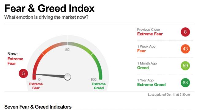 l'indice de la peur sur le marché financier américain