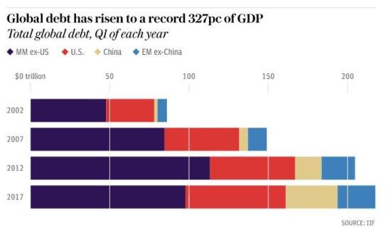 La dette mondiale est passée de 150% PIB  en 2007 à 327% du PIB en 2017