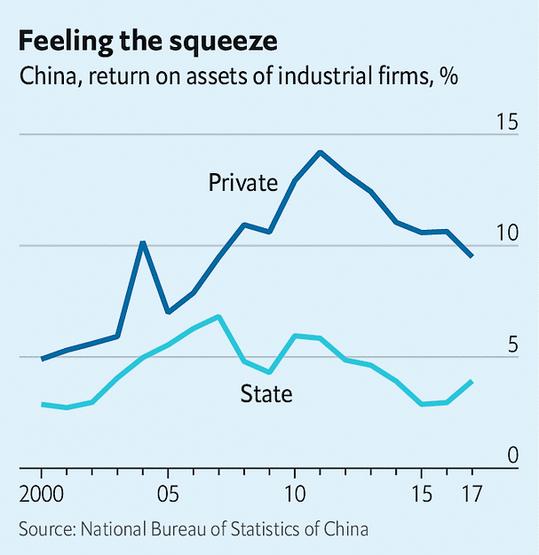 Rentabilité comparée des entreprises publiques et privées en Chine