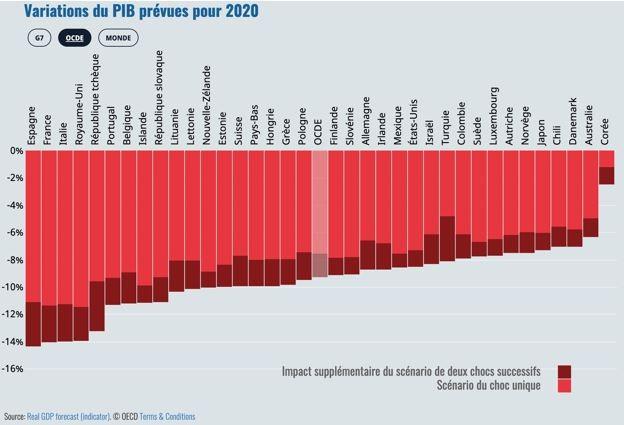 Prévisions de croissance du PIB des pays de l'OCDE