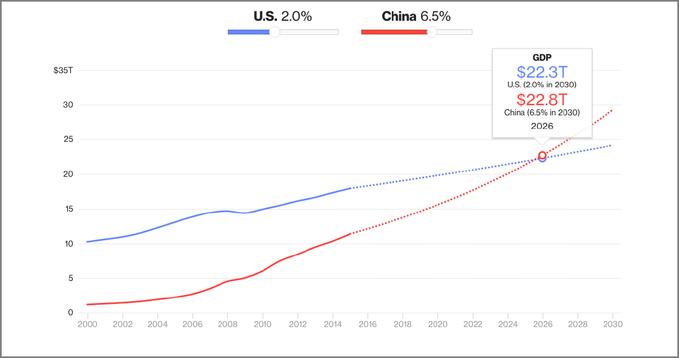 """""""La Chine 1ère puissance mondiale vers 2030 ?"""""""