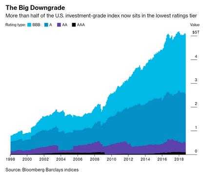 La mauvaise qualité de la dette des entreprises américaines