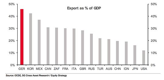 Part des exportations dans le PIB