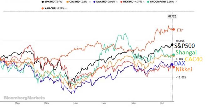 Évolution des marchés financiers depuis un an