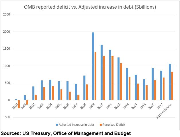 """""""L'augmentation annuelle de la dette américaine est toujours nettement supérieure au déficit budgétaire"""""""