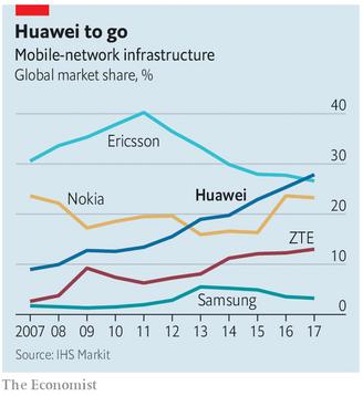 Evolution des parts de marché des réseaux mobiles
