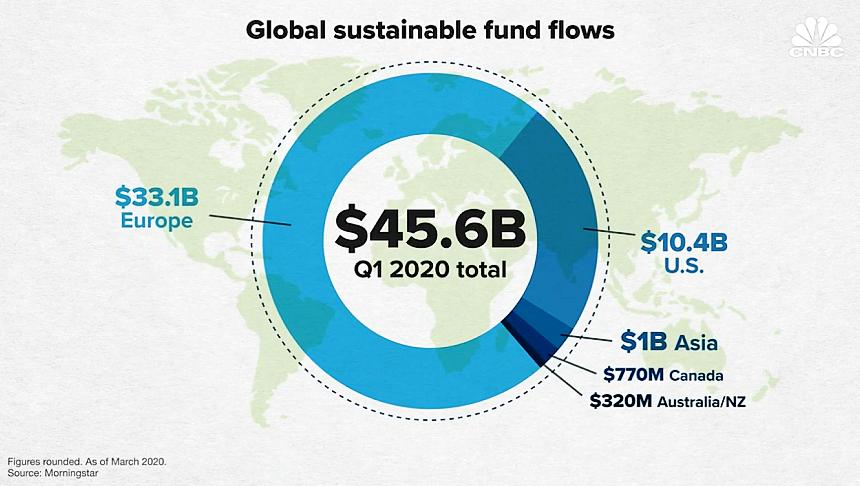 « L'Europe championne des flux vers l'investissement durable »
