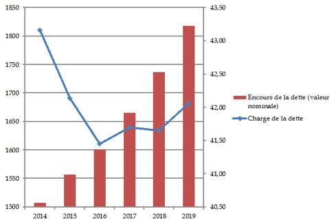 « La dette (échelle G) et les charges de la dette (échelle D) de l'Etat français (en Mds€)