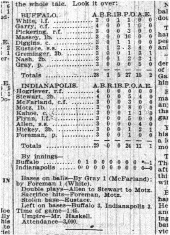 Box Score. Buffalo Times, May 9, 1899.