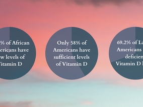 Are you at risk for low levels of Vitamin D?