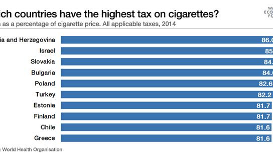 הצעת חוק להיטל על תקבולים ממכירת סיגריות ומוצרי טבק והקמת קרן למניעת עישון