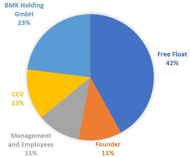 IR-Shareholder Structure_edited.jpg