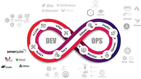 Productivity-Improvements-DevOps-toolbox