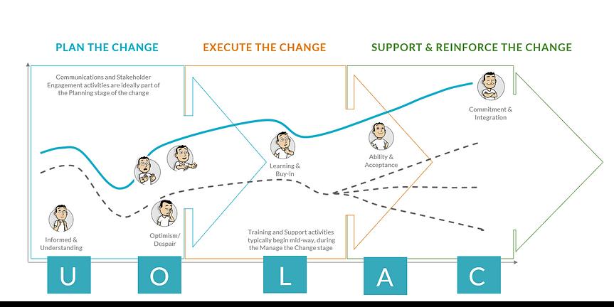 Harbinger change adoption curve
