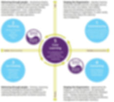 The five disciplines of effective teams
