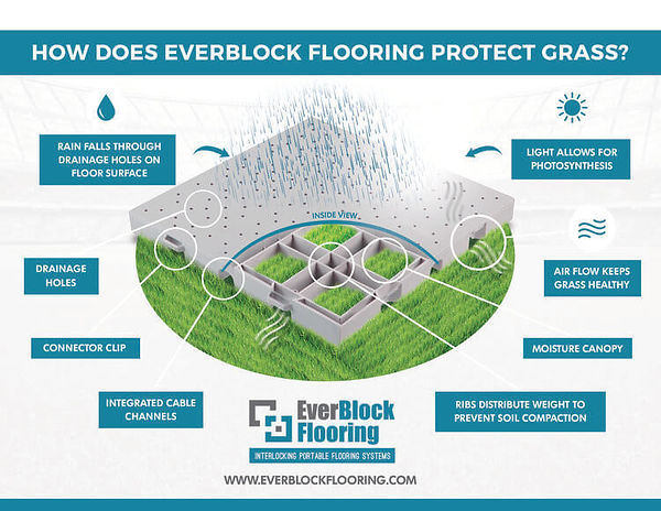 Grass+protection+flooring-EverBlockNZ2 (