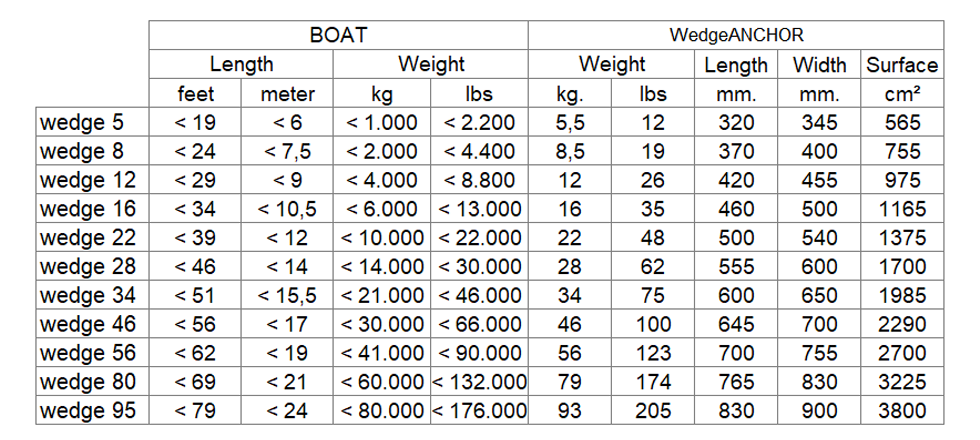 Wedge Marine Boat Anchor Product Selection and Technical Table