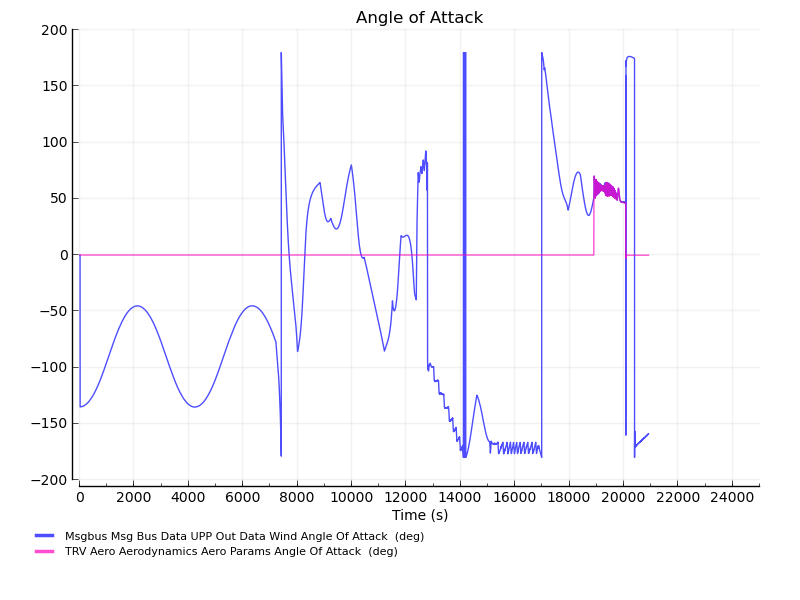 AngleOfAttack