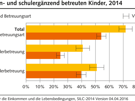 Kinderbetreuung in der Schweiz