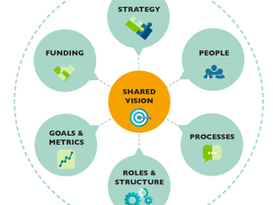 """Assessing Your Collaboration's """"Operating Model"""""""