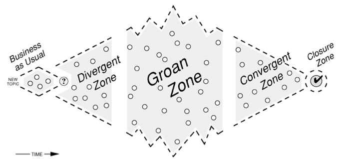 The Participation Diamond with Groan Zone by from The Facilitator's Guide to Participatory Decision-Making