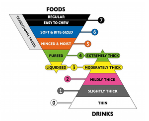 The IDDSI framework itself consists of 7 different food levels (counting the subcategory of 7EC and transitional foods) and 5 beverage levels.