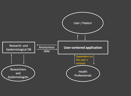 User - centered application to prevent epidemics?