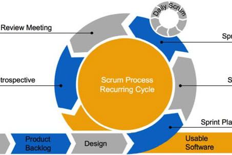 skillUP Seminar: Agile / Scrum Management