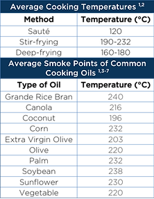Smoke Points of Common Cooking Oils