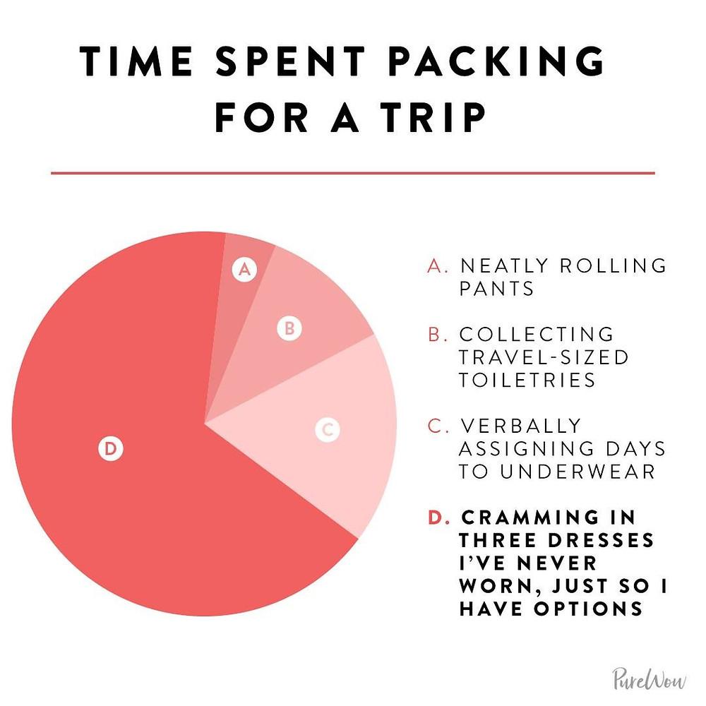 packing pie chart, capsule wardrobe