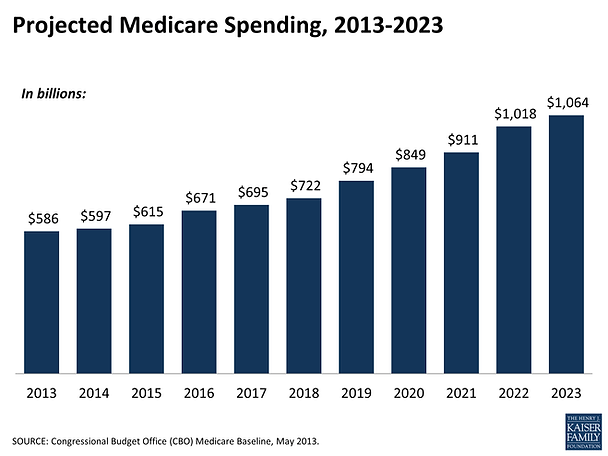 Health care prProjected Medicare spending vs chronic care management (CCM) CPT 99490