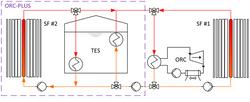 ORC-PLUS Plant layout