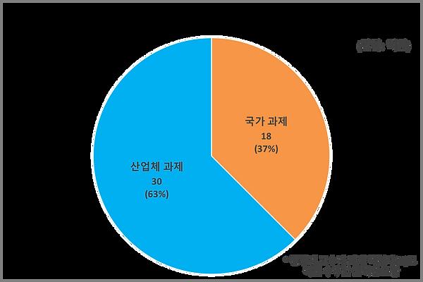 연구 계약 수주 금액 (2011~2018).png