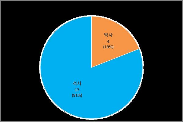 연구실 졸업생 비율 (2011~2018).png